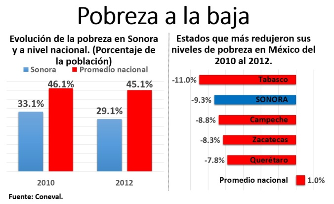 Pobreza en Sonora